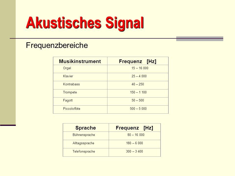 Akustisches Signal Frequenzbereiche Musikinstrument Frequenz [Hz]